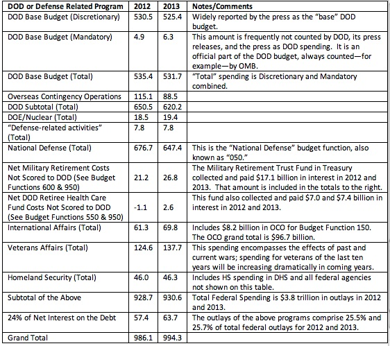 Defense Budget 2012 2013
