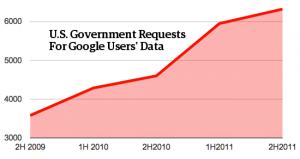 googledatarequests