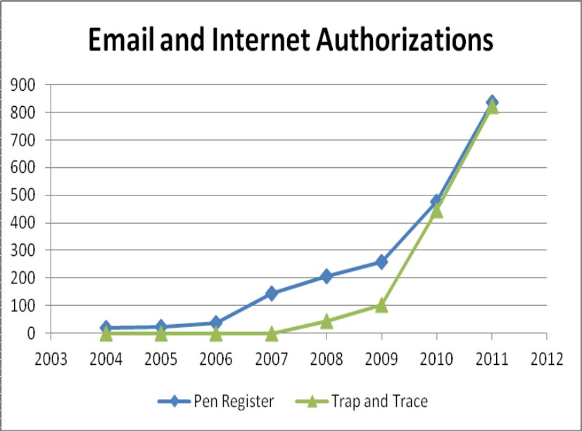 email_and_internet_authorizations