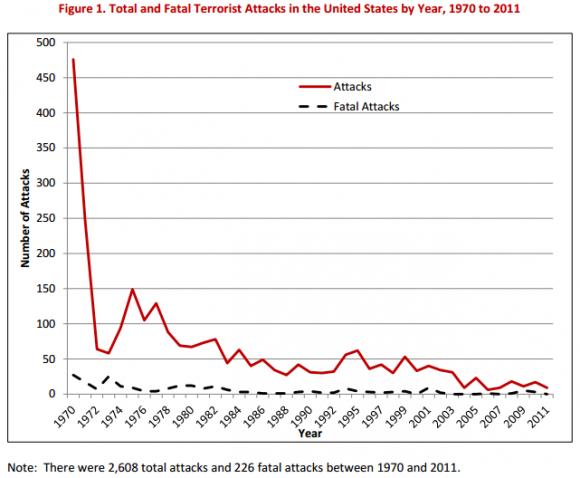 terrorist-attacks-since-1970